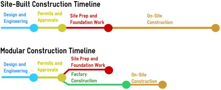Why modular construction really is faster los angeles for Timeline building